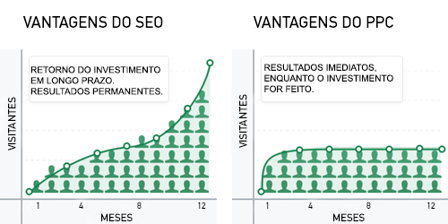 vantages do seo X vantagens do PPC